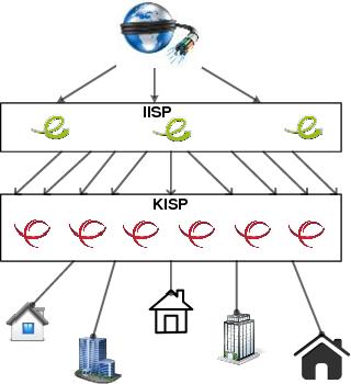 PDF] Internet Governance from the Regional Kurdistan of Iraq
