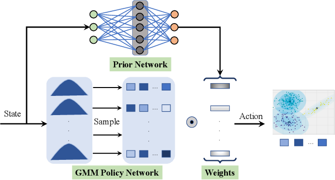 Figure 1 for Off-policy Maximum Entropy Reinforcement Learning : Soft Actor-Critic with Advantage Weighted Mixture Policy(SAC-AWMP)