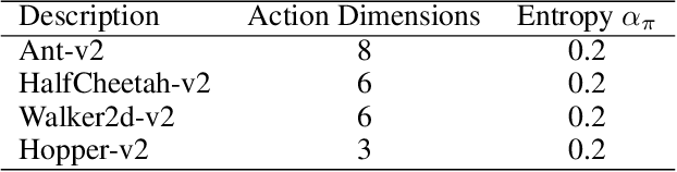 Figure 2 for Off-policy Maximum Entropy Reinforcement Learning : Soft Actor-Critic with Advantage Weighted Mixture Policy(SAC-AWMP)