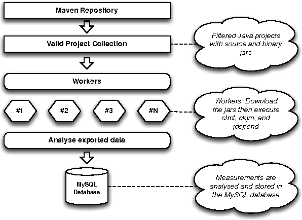 Generating the Blueprints of the Java Ecosystem - Semantic Scholar