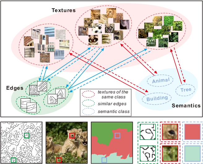 Figure 1 for Image Inpainting Guided by Coherence Priors of Semantics and Textures