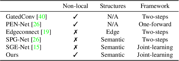Figure 2 for Image Inpainting Guided by Coherence Priors of Semantics and Textures