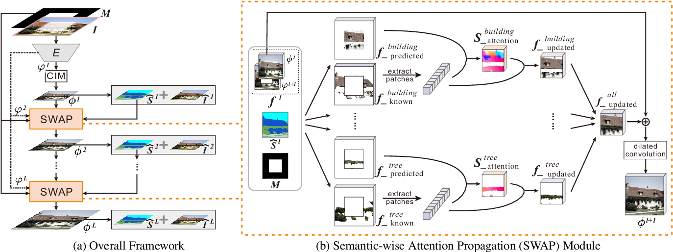 Figure 3 for Image Inpainting Guided by Coherence Priors of Semantics and Textures