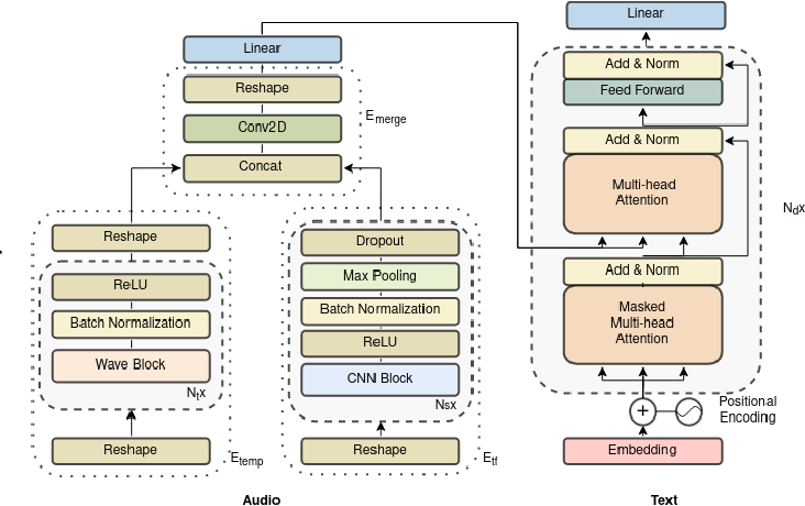 Figure 1 for WaveTransformer: A Novel Architecture for Audio Captioning Based on Learning Temporal and Time-Frequency Information