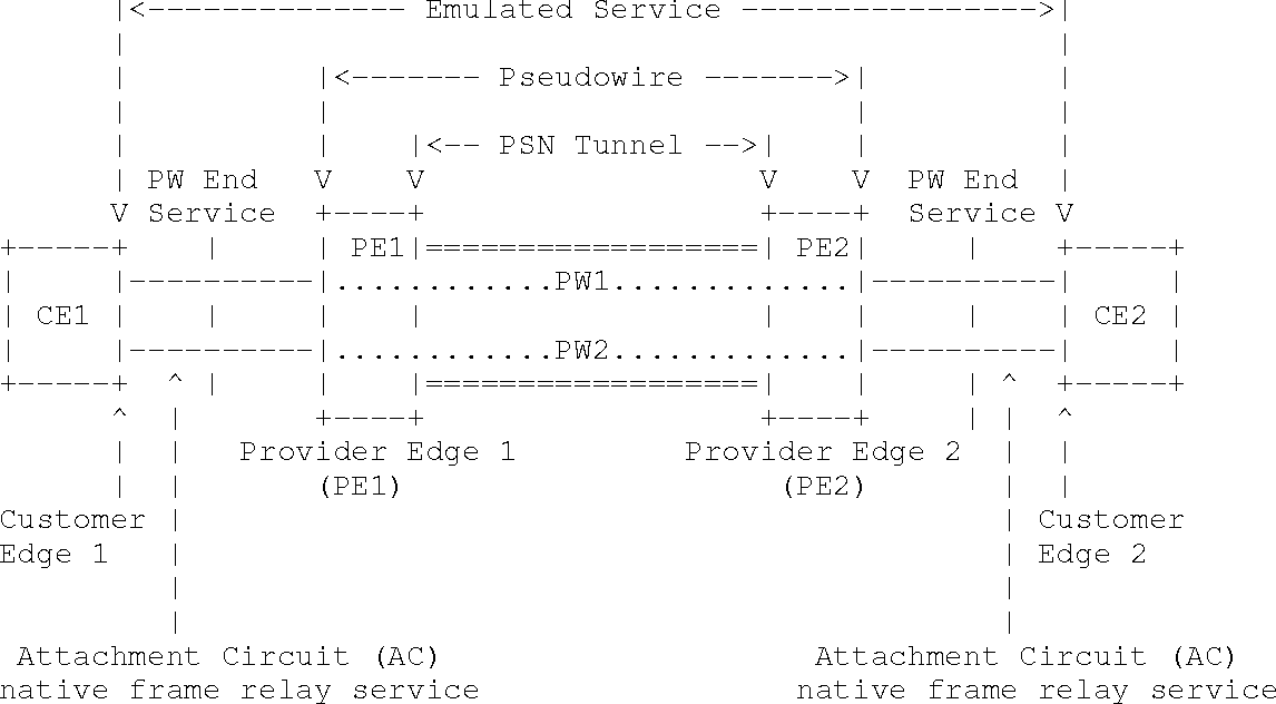 Network Working Group Encapsulation Methods for Transport of Frame ...