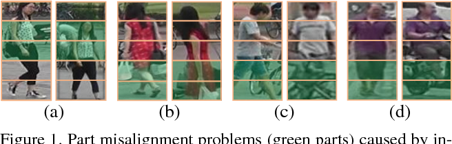 Figure 1 for Deep-Person: Learning Discriminative Deep Features for Person Re-Identification