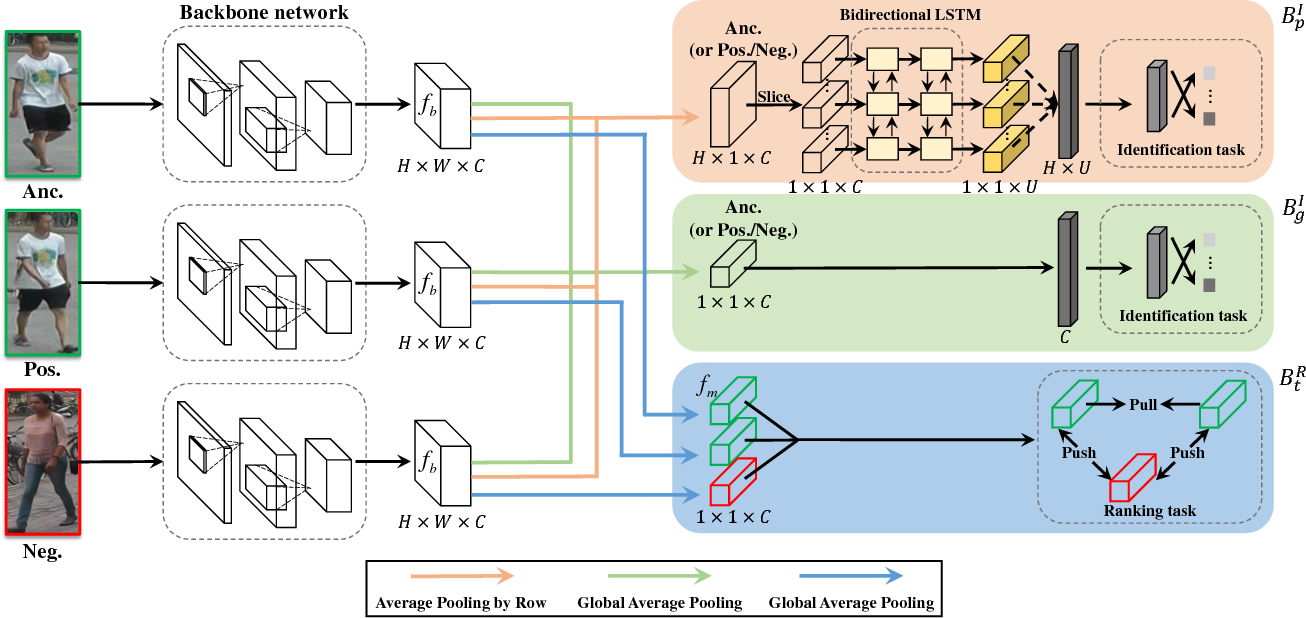 Figure 3 for Deep-Person: Learning Discriminative Deep Features for Person Re-Identification