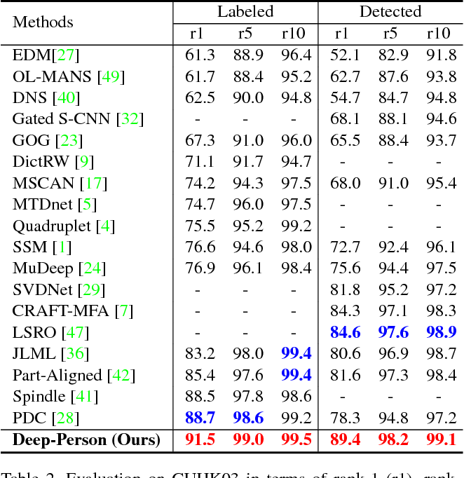 Figure 4 for Deep-Person: Learning Discriminative Deep Features for Person Re-Identification