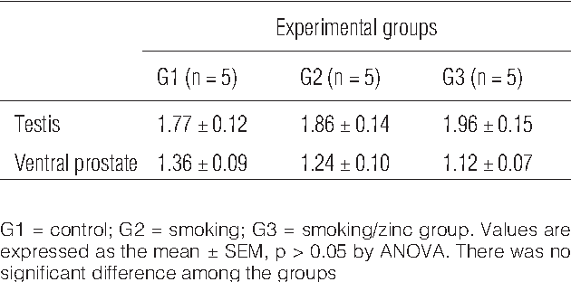 Table 5 shows the oxidative stress status of the experimental groups. The concentration of malonaldehyde in testis was increased in G2 compared to G1 and G3. The MDA concentration in erythrocytes was increased in G2 in comparison with G1. The smoking group also showed an increase in SH group concentration compared to G1 and a reduction of this parameter in relation to G3. Superoxide dismutase activity was increased in G2 compared to G1.