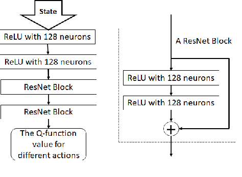 Figure 1 for AoA-Based Pilot Assignment in Massive MIMO Systems Using Deep Reinforcement Learning