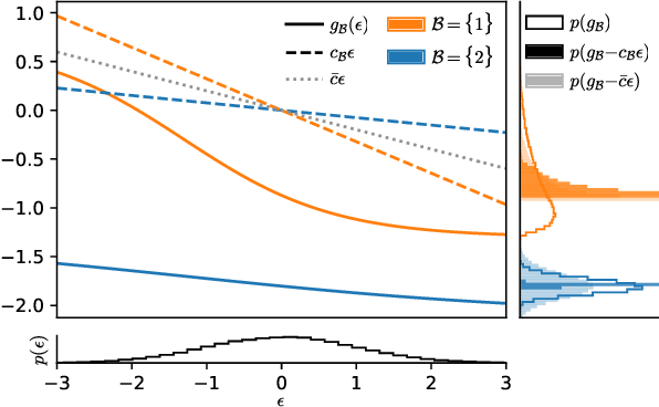 Figure 1 for Amortized variance reduction for doubly stochastic objectives