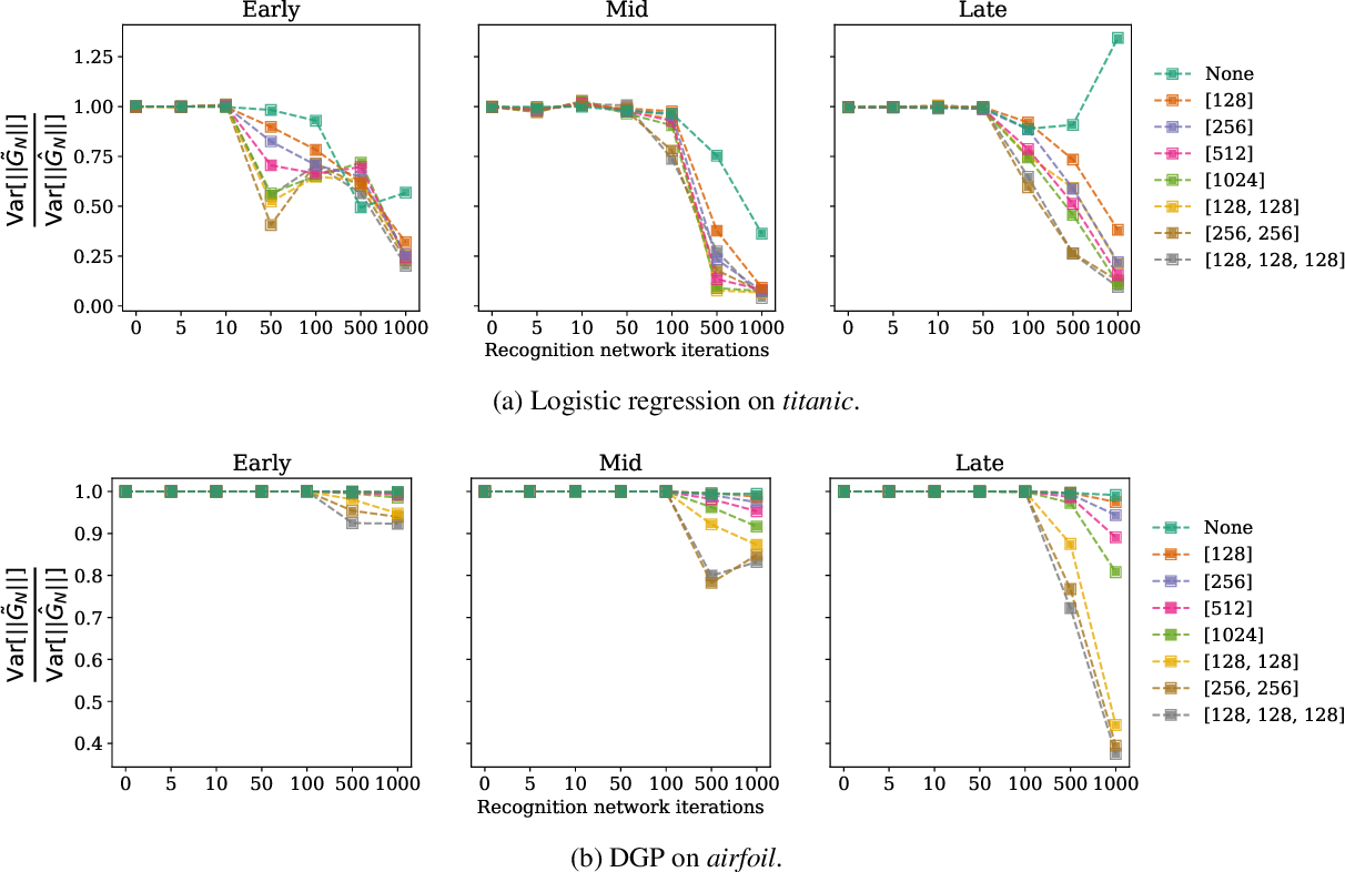 Figure 3 for Amortized variance reduction for doubly stochastic objectives