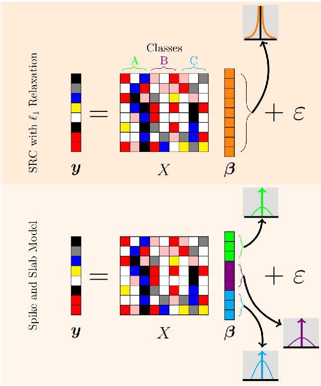 Figure 1 for Robust Sonar ATR Through Bayesian Pose Corrected Sparse Classification