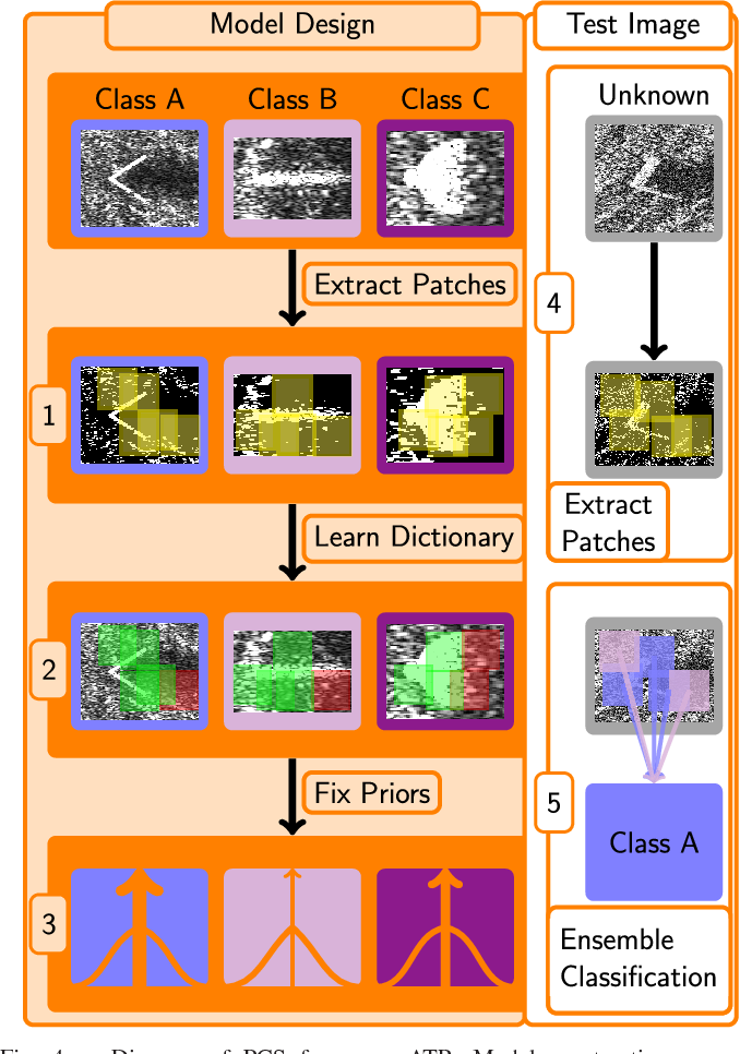 Figure 4 for Robust Sonar ATR Through Bayesian Pose Corrected Sparse Classification