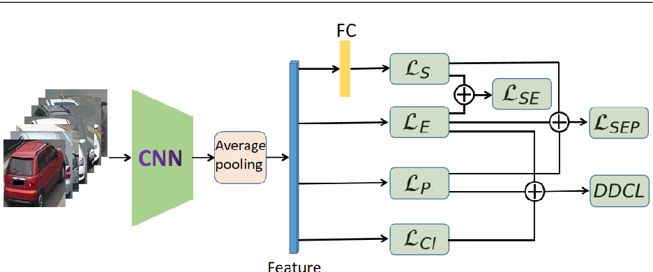 Figure 3 for Vehicle Re-identification Based on Dual Distance Center Loss