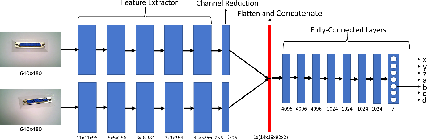 Figure 2 for Siamese Convolutional Neural Network for Sub-millimeter-accurate Camera Pose Estimation and Visual Servoing