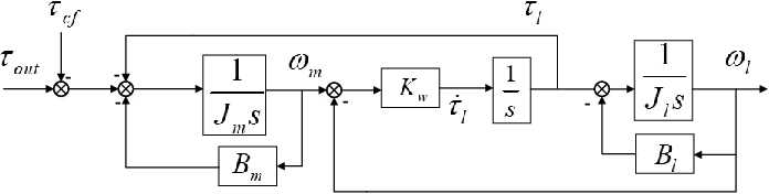Figure 4 for Impact Mitigation for Dynamic Legged Robots with Steel Wire Transmission Using Nonlinear Active Compliance Control