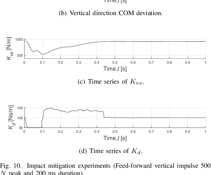 Figure 2 for Impact Mitigation for Dynamic Legged Robots with Steel Wire Transmission Using Nonlinear Active Compliance Control