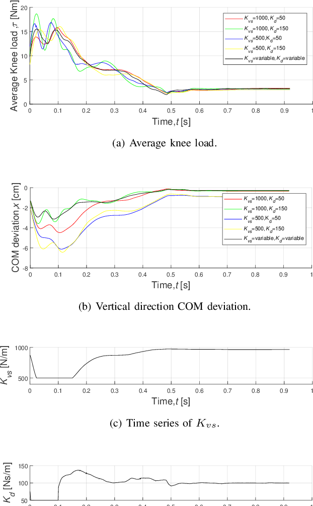 Figure 3 for Impact Mitigation for Dynamic Legged Robots with Steel Wire Transmission Using Nonlinear Active Compliance Control