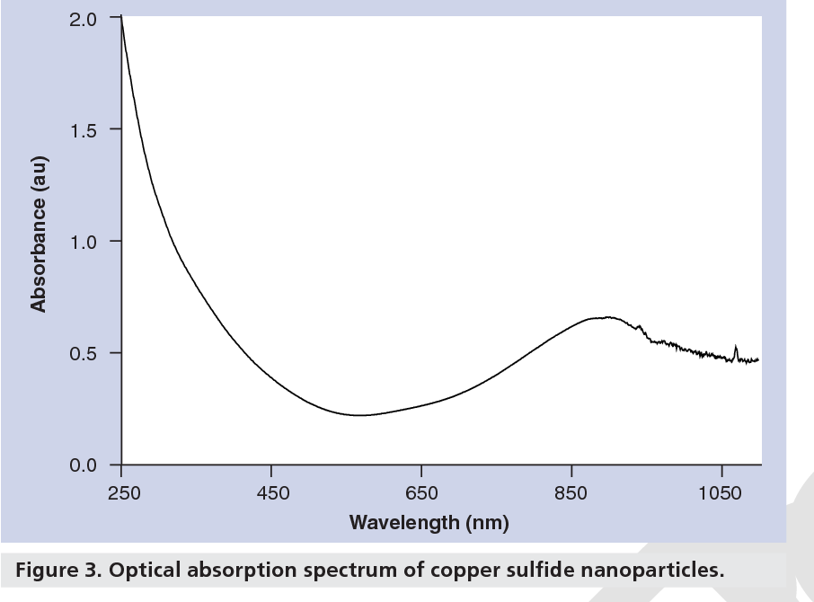 Figure 3 from Copper sulfide nanoparticles for photothermal
