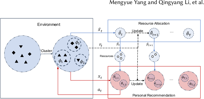 Figure 1 for Hierarchical Adaptive Contextual Bandits for Resource Constraint based Recommendation