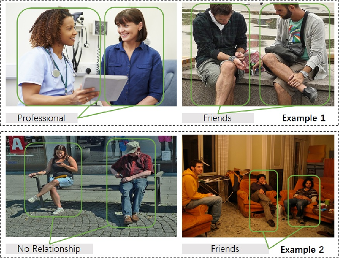 Figure 1 for Enhancing Social Relation Inference with Concise Interaction Graph and Discriminative Scene Representation