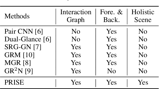 Figure 2 for Enhancing Social Relation Inference with Concise Interaction Graph and Discriminative Scene Representation