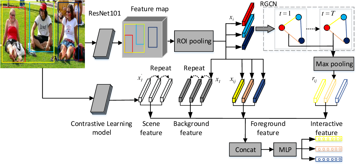 Figure 3 for Enhancing Social Relation Inference with Concise Interaction Graph and Discriminative Scene Representation