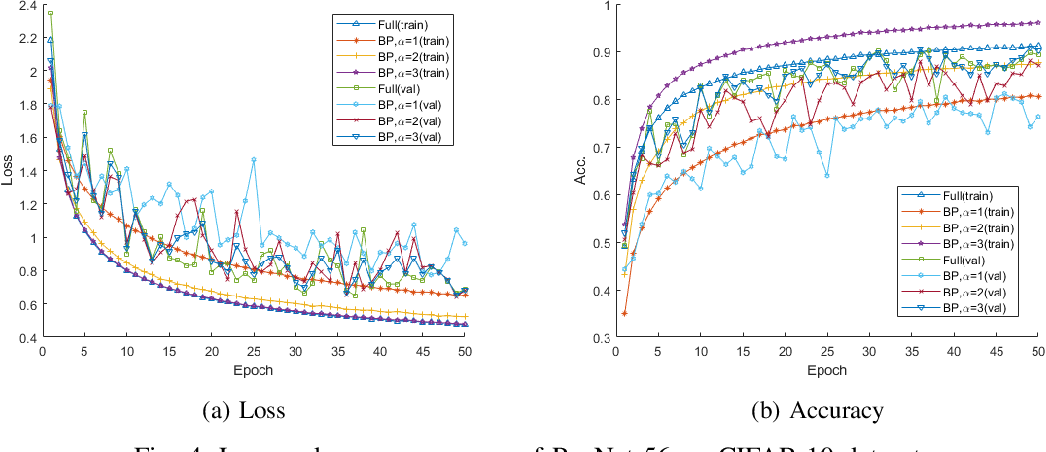 Figure 3 for Parameter Efficient Deep Neural Networks with Bilinear Projections