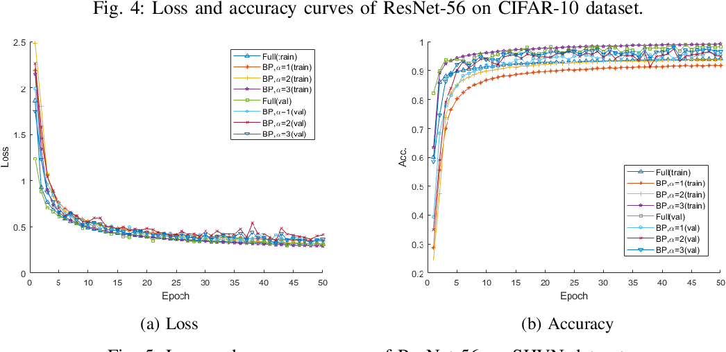 Figure 4 for Parameter Efficient Deep Neural Networks with Bilinear Projections