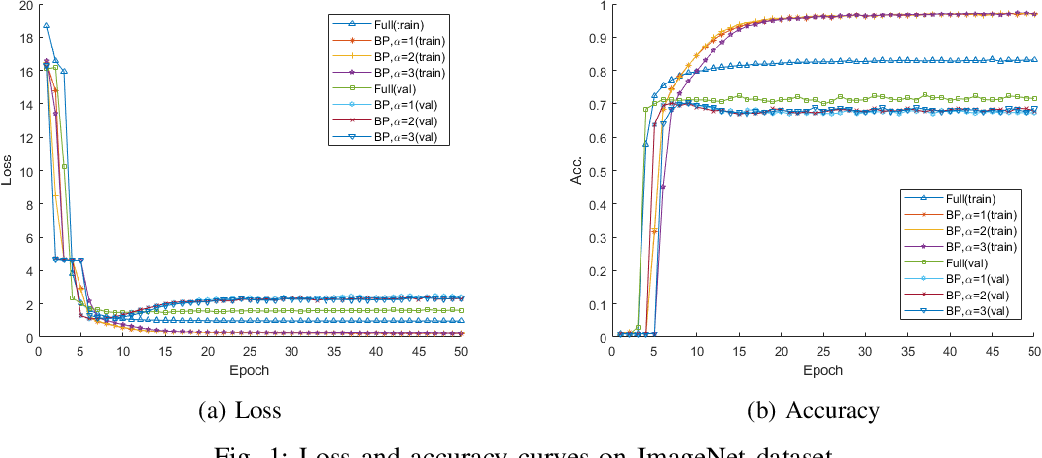 Figure 1 for Parameter Efficient Deep Neural Networks with Bilinear Projections