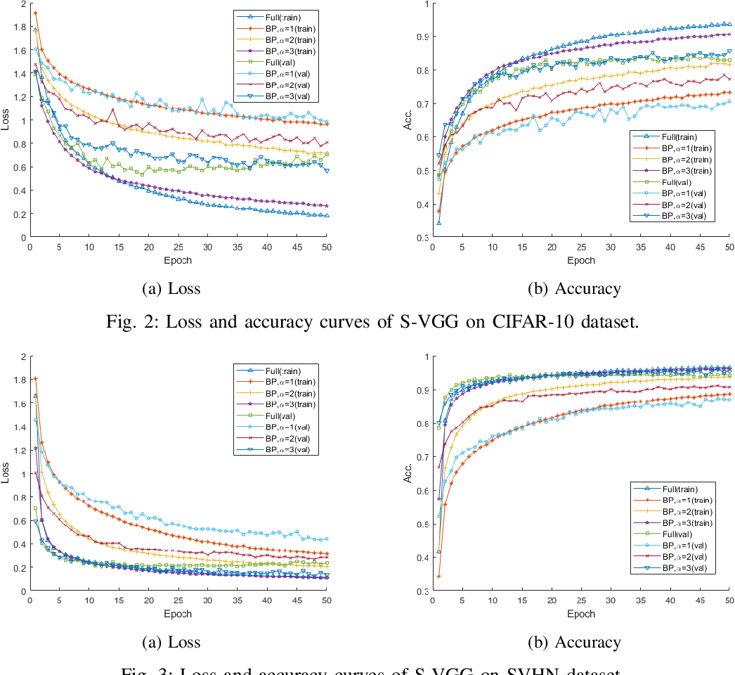 Figure 2 for Parameter Efficient Deep Neural Networks with Bilinear Projections