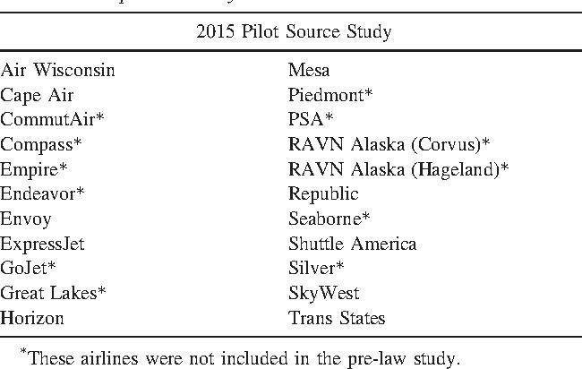PDF] Pilot Source Study 2015: US Regional Airline Pilot Hiring