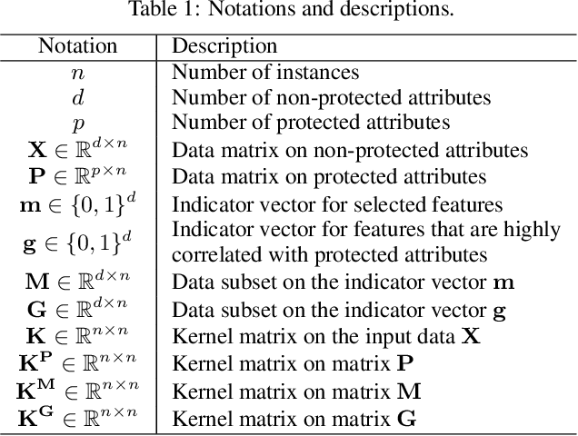Figure 2 for Fairness-Aware Unsupervised Feature Selection
