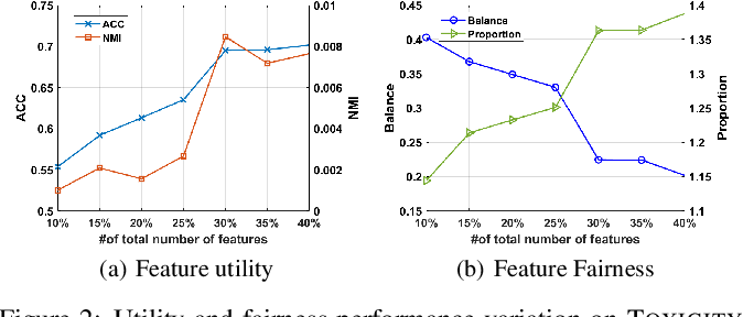 Figure 4 for Fairness-Aware Unsupervised Feature Selection