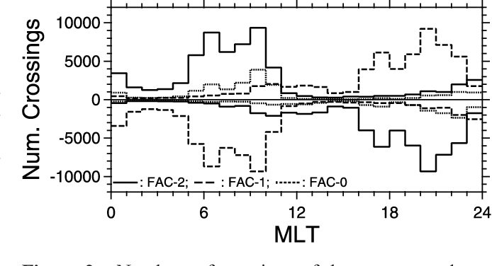 Figure 2. Numbers of crossings of the equatorwardmost (FAC-2), the secondmost equatorward (FAC-1), and the thirdmost equatorward (FAC-0) FACs for each 1-hour MLT bin. Negative numbers are for downward FACs.