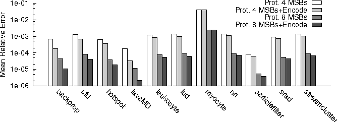 Figure 12. Mean relative error in FP registers with different types of protection.