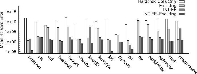 Figure 13. Mean relative error in INT registers. All cases harden the most significant 13 bits for 32-bit registers.