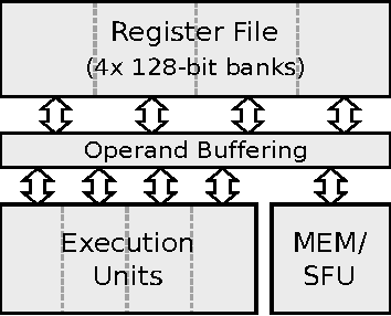 Figure 2. Modern GPU SIMT cluster. Each cluster contains four execution units.