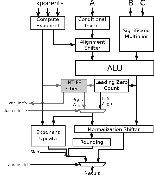 Figure 3. Fused multiply-add execution unit capable of INT and FP operations. In this work, we add the shaded logic to enable conversion to the INT-FP format discussed in Section 3.1.4.