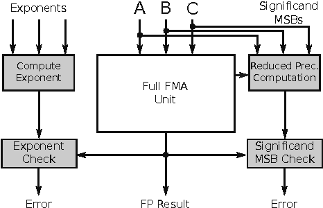 Figure 4. A significand checker circuit computes only the significand MSBs for comparison. For the addition part of the checker, we require the inversion and alignment signals from the FMA.