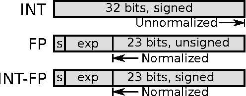 Figure 5. Comparison of standard 32-bit INT format, FP format and our INT-FP format. FP and INT-FP both have an 8-bit exponent and a sign bit.