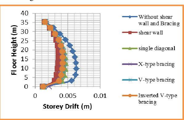 PDF] Seismic Analysis of RC Framed Building under the Effect