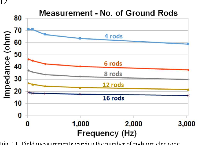 Figure 11 from Simulation and measurement of through-the-earth (TTE