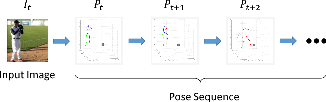 Figure 3 for Forecasting Human Dynamics from Static Images