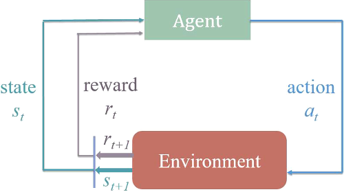 Figure 1 for StarCraft Micromanagement with Reinforcement Learning and Curriculum Transfer Learning