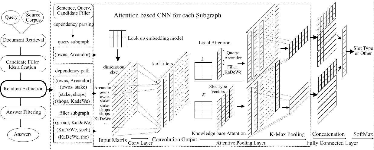 Figure 3 for Improving Slot Filling Performance with Attentive Neural Networks on Dependency Structures