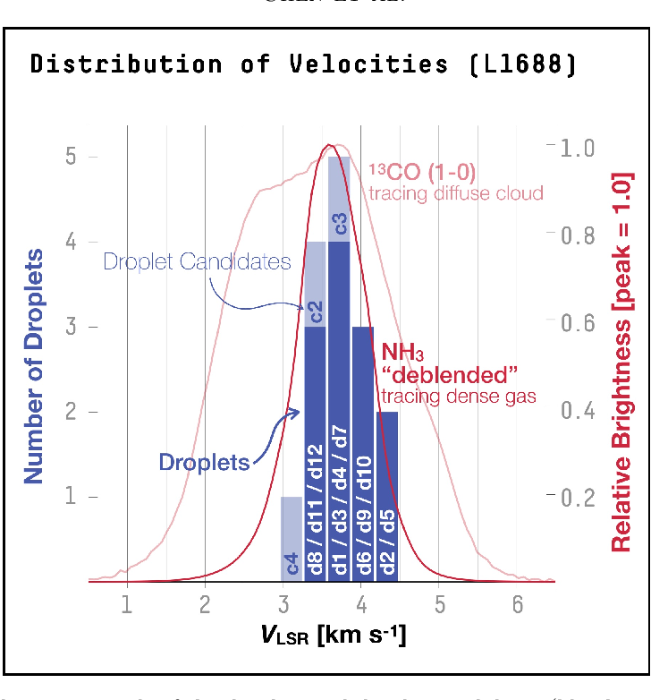Figure 17 from Droplets  I  Pressure-dominated coherent