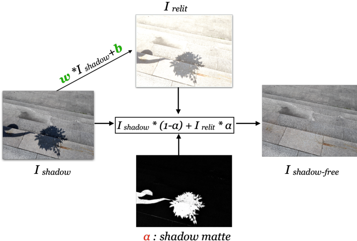 Figure 1 for Physics-based Shadow Image Decomposition for Shadow Removal