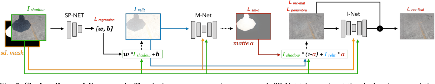 Figure 3 for Physics-based Shadow Image Decomposition for Shadow Removal